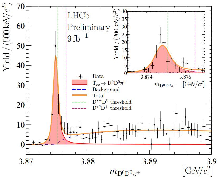 Массовое распредеделение для трехчастичных комбинаций D0D0pi. Новая частица Tcc проявляет себя как красный узкий пик