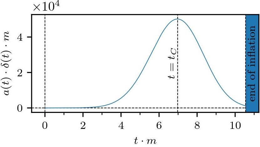 график зависимости толщины стенки от времени толстые стенки 1