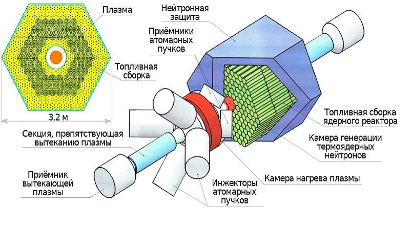 схема гибридного реактора 2